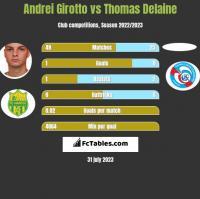 Andrei Girotto vs Thomas Delaine h2h player stats