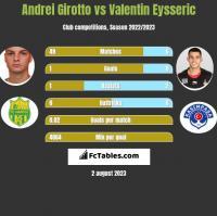 Andrei Girotto vs Valentin Eysseric h2h player stats