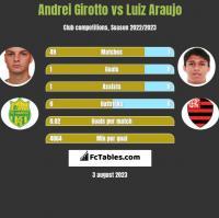Andrei Girotto vs Luiz Araujo h2h player stats
