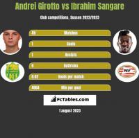 Andrei Girotto vs Ibrahim Sangare h2h player stats