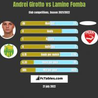Andrei Girotto vs Lamine Fomba h2h player stats