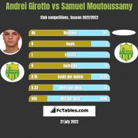 Andrei Girotto vs Samuel Moutoussamy h2h player stats