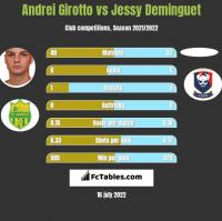 Andrei Girotto vs Jessy Deminguet h2h player stats