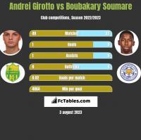 Andrei Girotto vs Boubakary Soumare h2h player stats