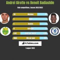 Andrei Girotto vs Benoit Badiashile h2h player stats