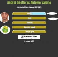 Andrei Girotto vs Antoine Valerio h2h player stats