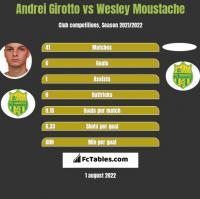 Andrei Girotto vs Wesley Moustache h2h player stats