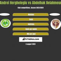 Andrei Herghelegiu vs Abdelhak Belahmeur h2h player stats