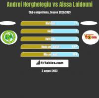 Andrei Herghelegiu vs Aissa Laidouni h2h player stats