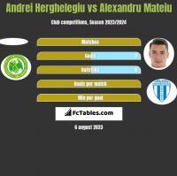 Andrei Herghelegiu vs Alexandru Mateiu h2h player stats