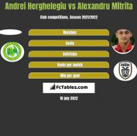 Andrei Herghelegiu vs Alexandru Mitrita h2h player stats