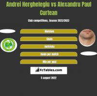 Andrei Herghelegiu vs Alexandru Paul Curtean h2h player stats