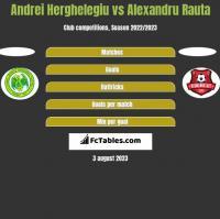 Andrei Herghelegiu vs Alexandru Rauta h2h player stats