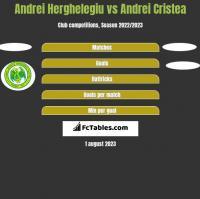 Andrei Herghelegiu vs Andrei Cristea h2h player stats