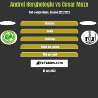 Andrei Herghelegiu vs Cesar Meza h2h player stats