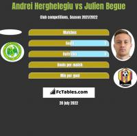 Andrei Herghelegiu vs Julien Begue h2h player stats