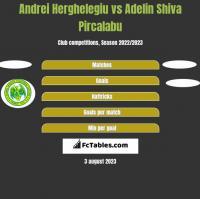 Andrei Herghelegiu vs Adelin Shiva Pircalabu h2h player stats