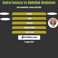 Andrei Ionescu vs Abdelhak Belahmeur h2h player stats
