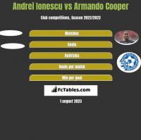 Andrei Ionescu vs Armando Cooper h2h player stats