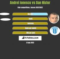 Andrei Ionescu vs Dan Nistor h2h player stats