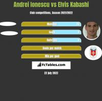 Andrei Ionescu vs Elvis Kabashi h2h player stats