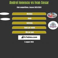 Andrei Ionescu vs Ivan Sesar h2h player stats