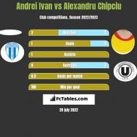 Andrei Ivan vs Alexandru Chipciu h2h player stats