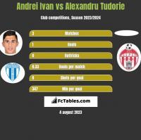 Andrei Ivan vs Alexandru Tudorie h2h player stats