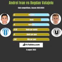 Andrei Ivan vs Bogdan Vatajelu h2h player stats