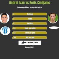 Andrei Ivan vs Boris Cmiljanic h2h player stats