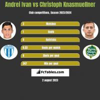 Andrei Ivan vs Christoph Knasmuellner h2h player stats