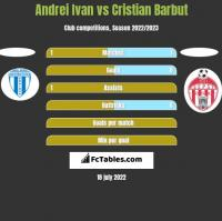 Andrei Ivan vs Cristian Barbut h2h player stats