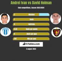Andrei Ivan vs David Holman h2h player stats