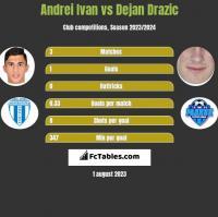 Andrei Ivan vs Dejan Drazic h2h player stats