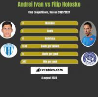 Andrei Ivan vs Filip Holosko h2h player stats