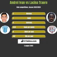 Andrei Ivan vs Lacina Traore h2h player stats