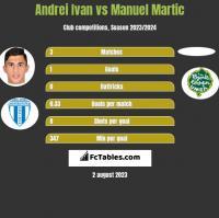 Andrei Ivan vs Manuel Martic h2h player stats