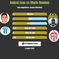 Andrei Ivan vs Mario Rondon h2h player stats