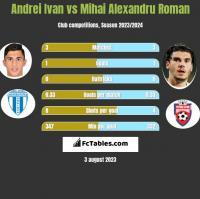 Andrei Ivan vs Mihai Alexandru Roman h2h player stats