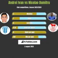 Andrei Ivan vs Nicolao Dumitru h2h player stats