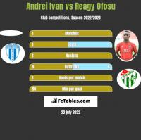 Andrei Ivan vs Reagy Ofosu h2h player stats