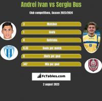 Andrei Ivan vs Sergiu Bus h2h player stats