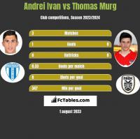 Andrei Ivan vs Thomas Murg h2h player stats