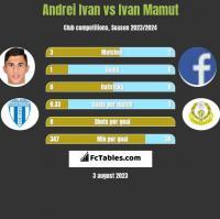 Andrei Ivan vs Ivan Mamut h2h player stats