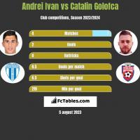 Andrei Ivan vs Catalin Golofca h2h player stats