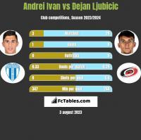 Andrei Ivan vs Dejan Ljubicic h2h player stats