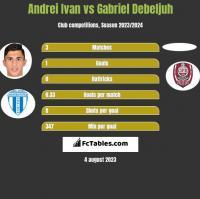 Andrei Ivan vs Gabriel Debeljuh h2h player stats