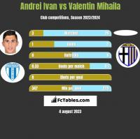 Andrei Ivan vs Valentin Mihaila h2h player stats