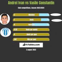 Andrei Ivan vs Vasile Constantin h2h player stats
