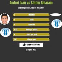 Andrei Ivan vs Stefan Baiaram h2h player stats
